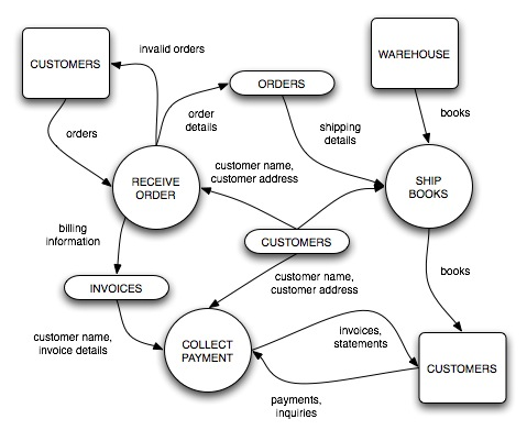 Data flow diagram ccuart Image collections