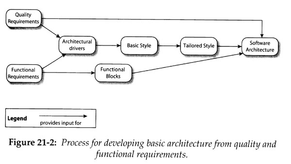 software architecture and software qualities From the rational edge: if, in movie-making terms, the software project manager is the producer, since they make sure that things get done, then the software architect is the director, who makes sure that things are done correctly and, ultimately, satisfy stakeholder needs.