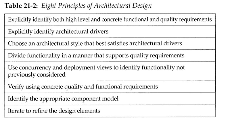 principles of architecture