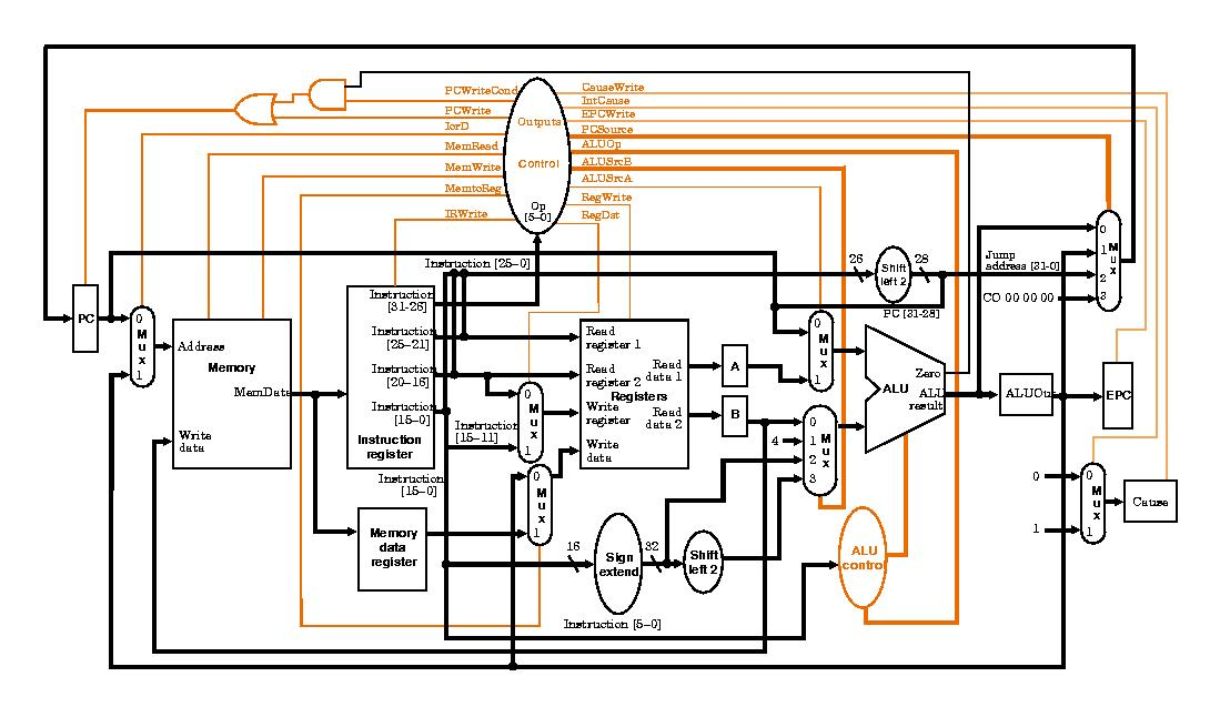 microprocessor without interlocked pipeline stages architecture Mips - mips technologies developed the mips (microprocessor without interlocked pipeline stages) architecture for risc microprocessors patent on a single-chip microprocessor in 1973.