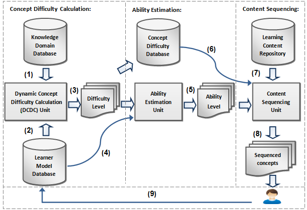 thesis on e-learning system E- learning paper instructions: i need a research paper on an evaluation plan to be conducted on a model for assessing modified positive system usability.