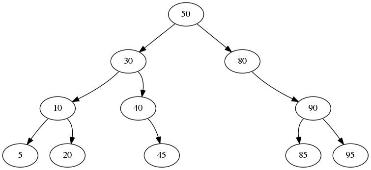 CS/COE 445: Trees