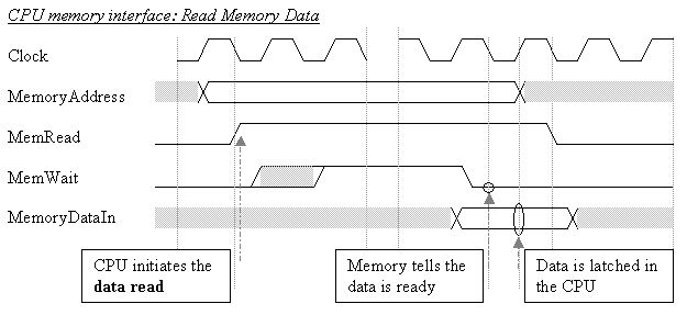Cpu Memory Unit Cpu to Memory Interface