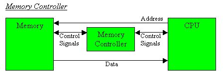 Cpu Memory Unit Cpu to Memory Controller