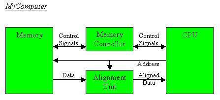 Unit 5 modelling the memory when you are done this is a block diagram of what your design will look like ccuart Images